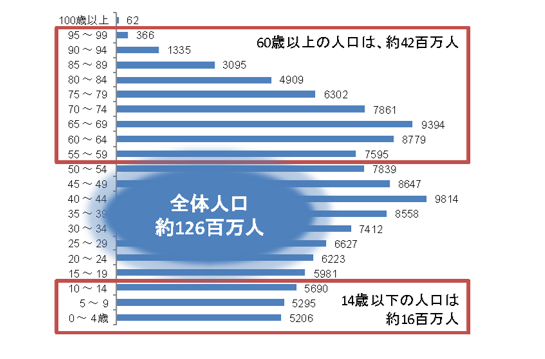 [画像]人口グラフ