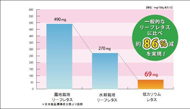 カリウム含有量比