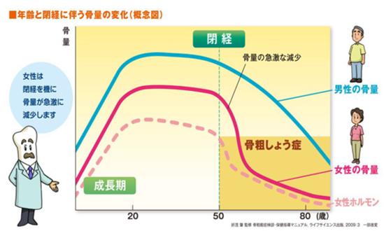 [画像]日本人は慢性的なカルシウム不足