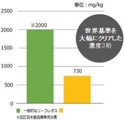 生産レタスの硝酸態窒素